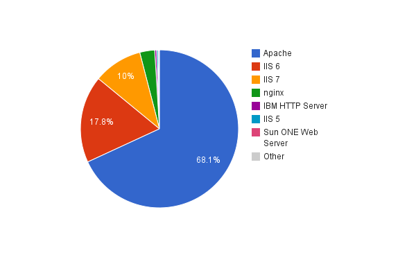 Server Technology usage of .pk websites